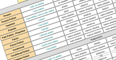Translation of the verb and a full conjugation for all verb tenses