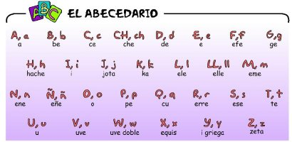 spanish 101 - alphabet pronunciation
